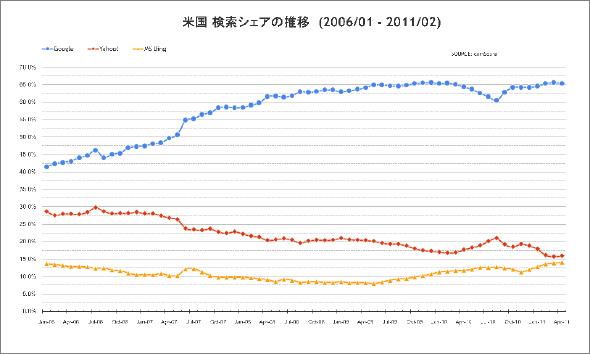検索エンジンシェアの推移 2006年1月から2011年4月まで comScore公開資料に基づく