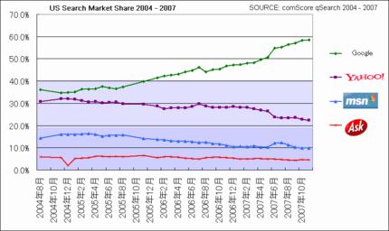米コムスコア 米国の検索エンジンシェアデータ 2004年8月から2007年10月まで Source:comScore 2004 ~ 2007