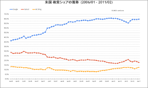米国 検索シェア 変動グラフ 2011年2月