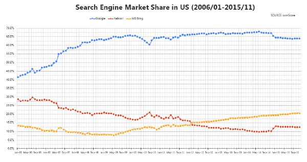 米国の検索エンジンシェア 2006年1月から2015年11月, 集計元データは comScore 発表資料に基づく