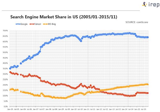 米国の検索エンジン市場シェア (2005年から2015年)