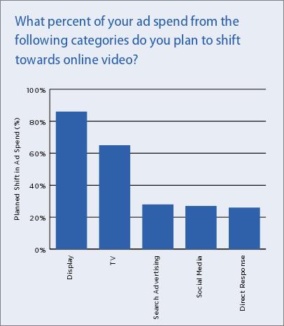 テレビ向け予算からオンラインビデオ広告へ予算シフト計画 BrightRoll