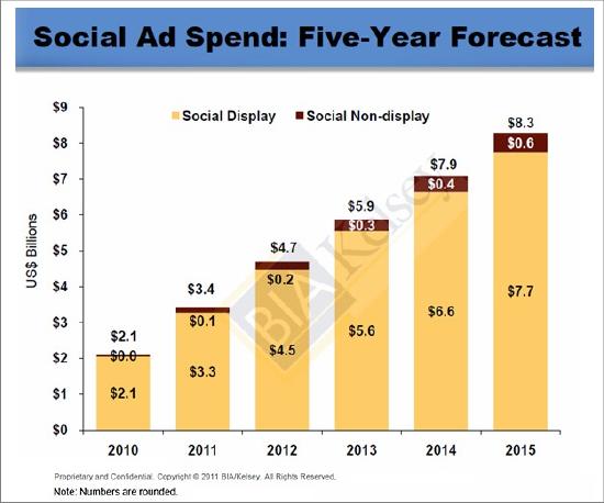 ソーシャルメディア広告費 2010年-2015年 BIA/Kelsey調べ