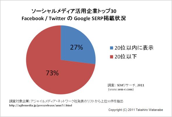 social-media-top-30-japan-seo.png
