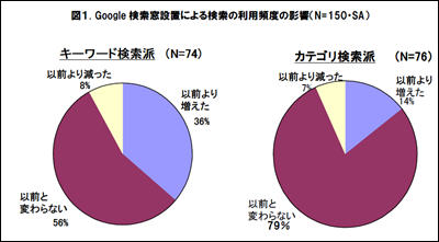 au、Google検索導入前後の検索頻度の割合変化