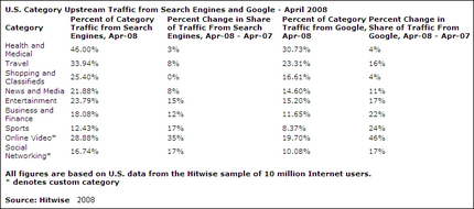 upstream-traffic-from-search-engine-hitwise-2008.png