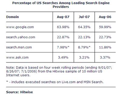 検索エンジンシェア Hitwise 2007年8月