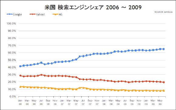 米国 サーチエンジンシェアの推移 2006年~2009年