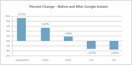 Google Instantリリース前後のインプレッション、クリック数、コスト、クリック率、CPCの比較