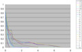 IvoryII グラフ 0-8s