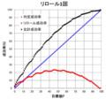 アサルトエンジン 確率計算