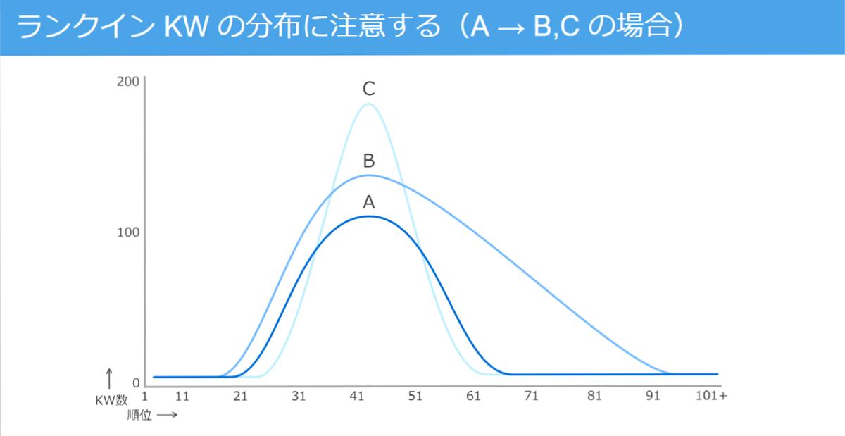 ランクイン KW の分布に注意する(A → B,C の場合)
