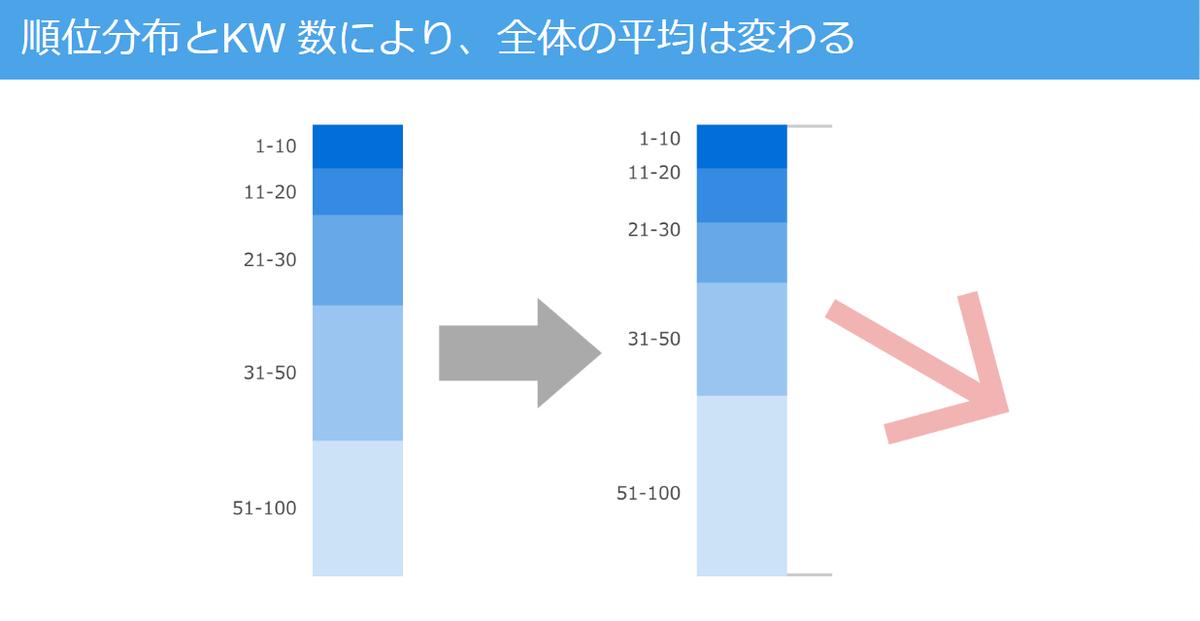 順位分布とKW 数により、全体の平均は変わる