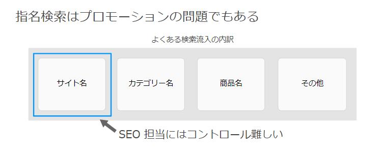 指名検索はプロモーションの問題でもある