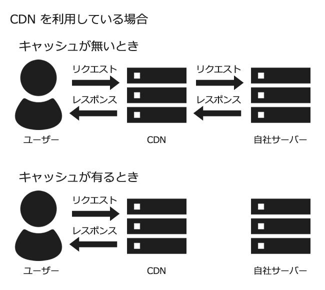 CDN を利用している場合はキャッシュからの配信を肩代わりしてくれる