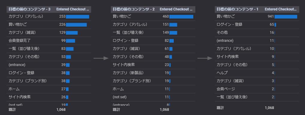 「目標の前のステップ」ごとに「目標の完了数」を割り当てた表