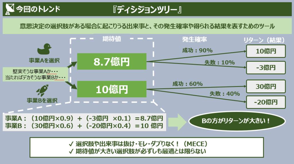 f:id:takanoyuichi:20190126214925p:plain