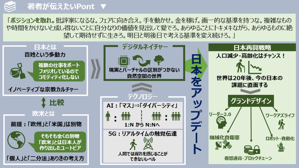 f:id:takanoyuichi:20190210130114p:plain