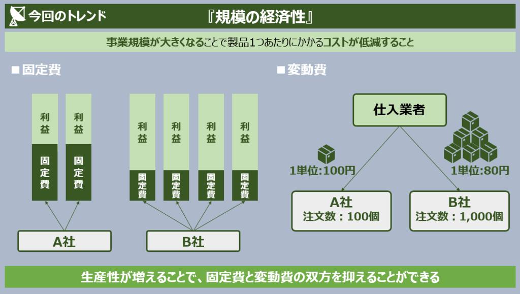 f:id:takanoyuichi:20190223143409p:plain