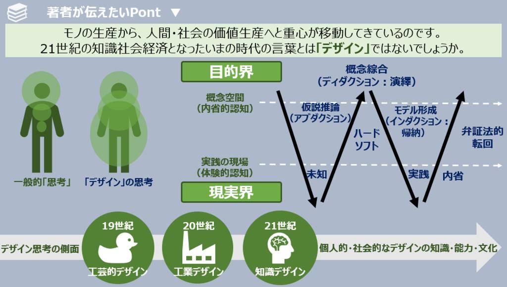f:id:takanoyuichi:20190309134317p:plain