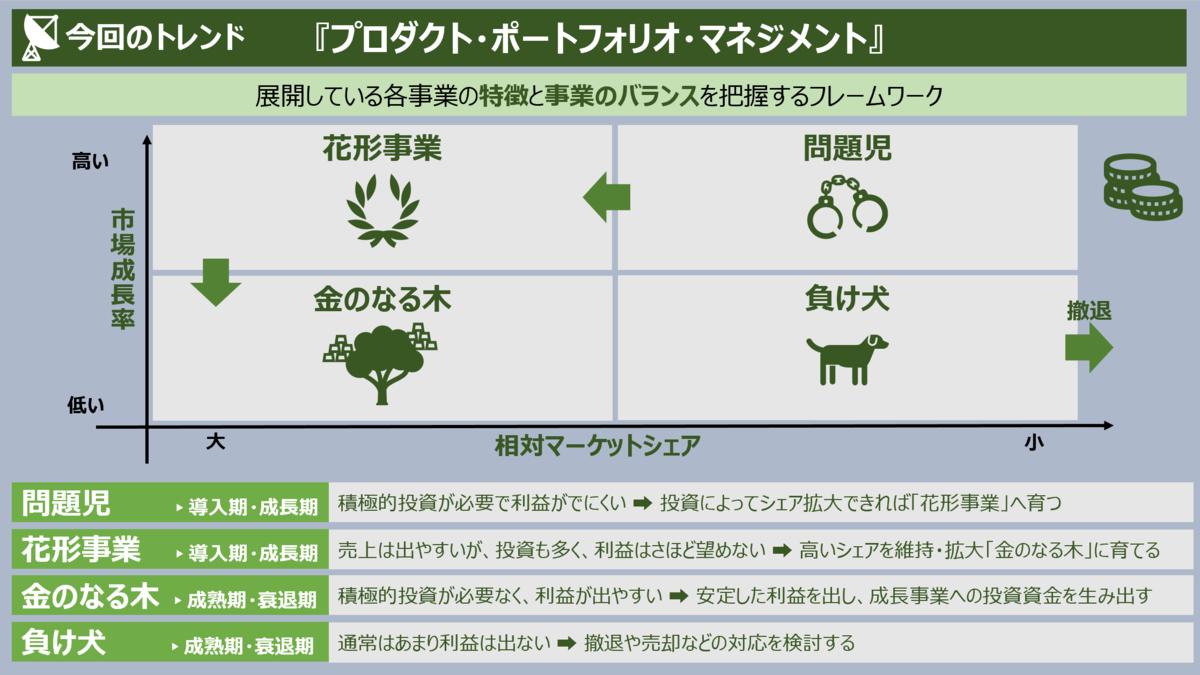 f:id:takanoyuichi:20190326174005p:plain
