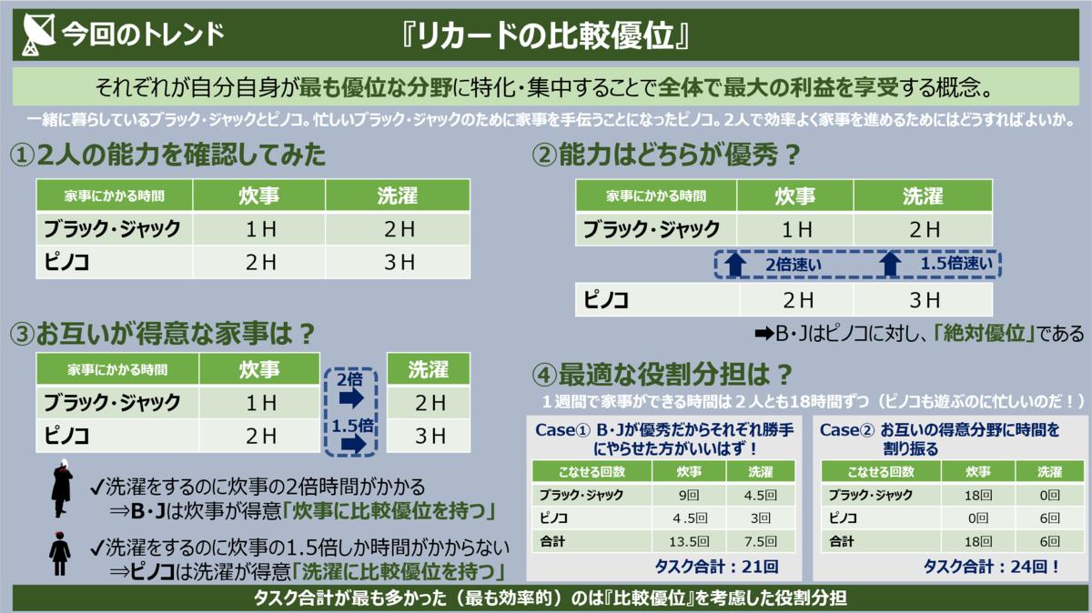 f:id:takanoyuichi:20190403220220p:plain