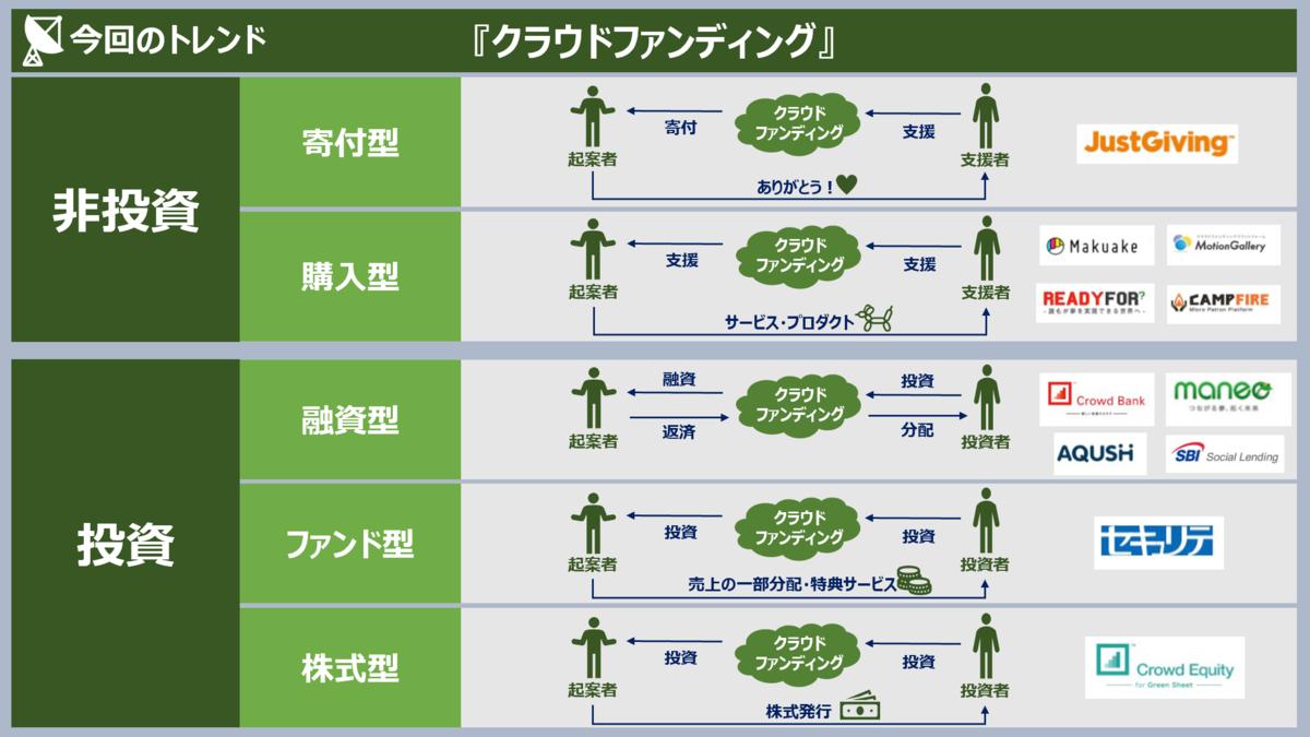 f:id:takanoyuichi:20190508164000p:plain