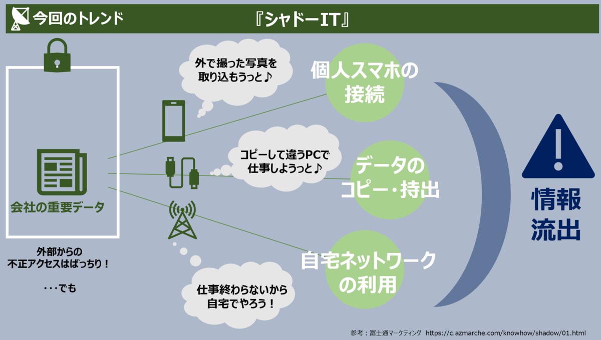 f:id:takanoyuichi:20190601141141p:plain
