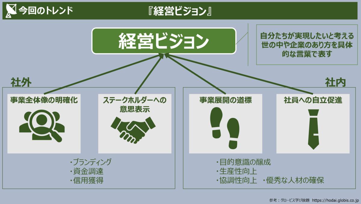 f:id:takanoyuichi:20190603232743p:plain