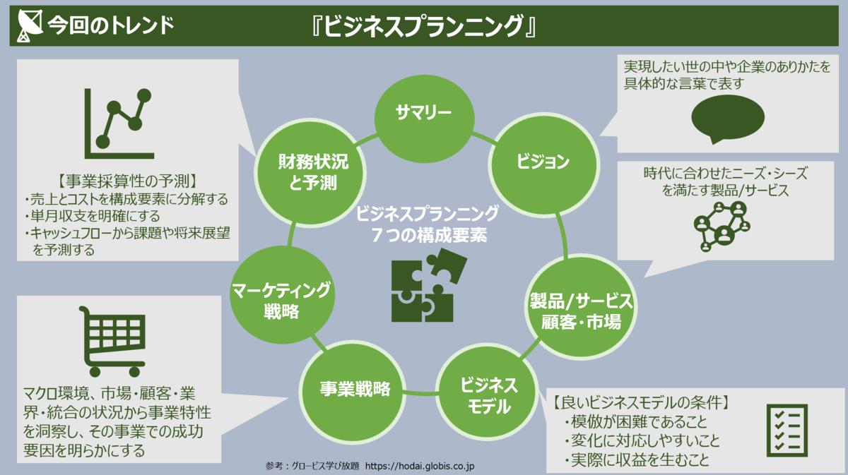 f:id:takanoyuichi:20190603234550p:plain