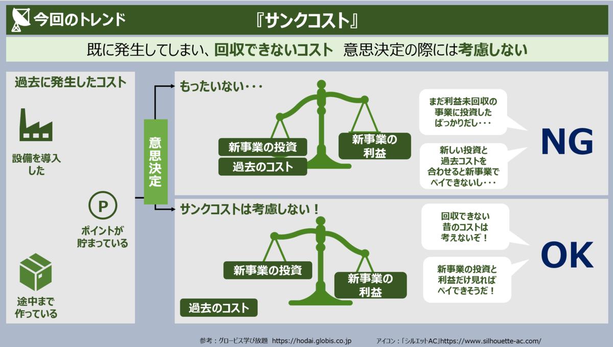 f:id:takanoyuichi:20190603235253p:plain