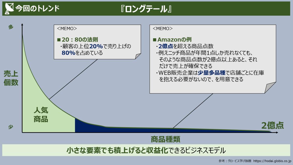 f:id:takanoyuichi:20190604201559p:plain