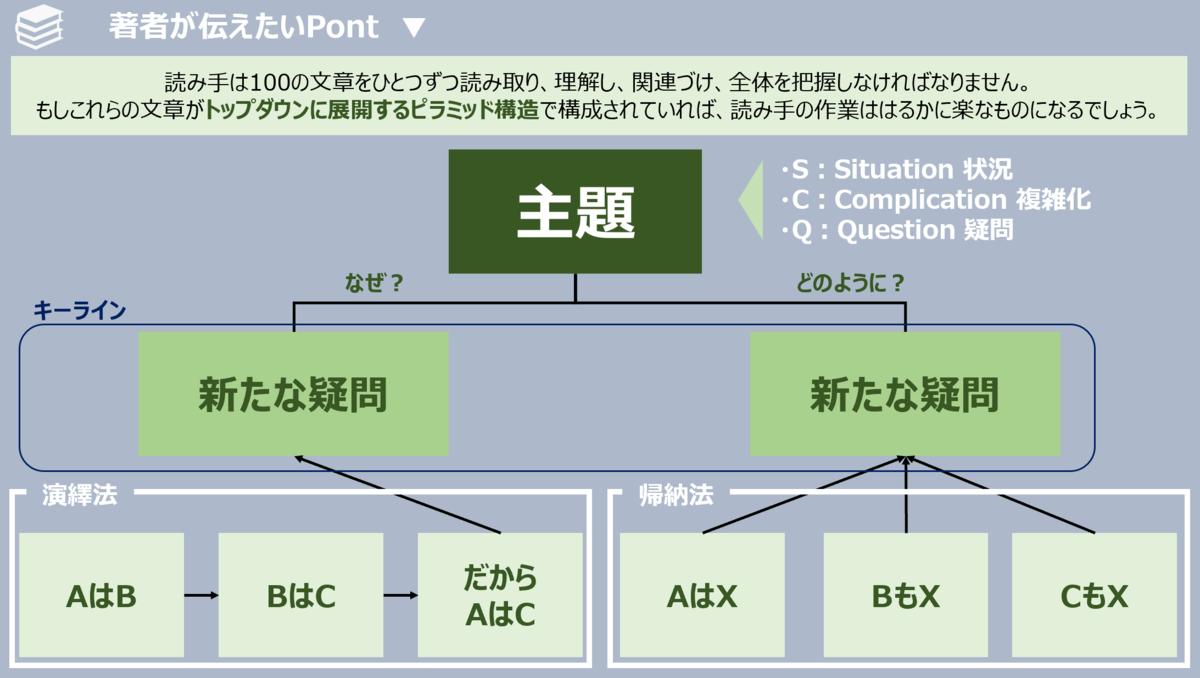 f:id:takanoyuichi:20190613005839p:plain