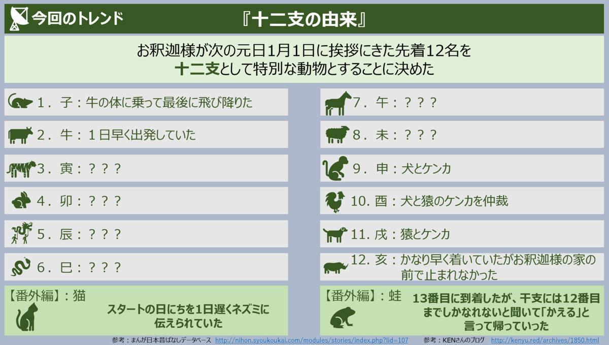 f:id:takanoyuichi:20190616222926p:plain