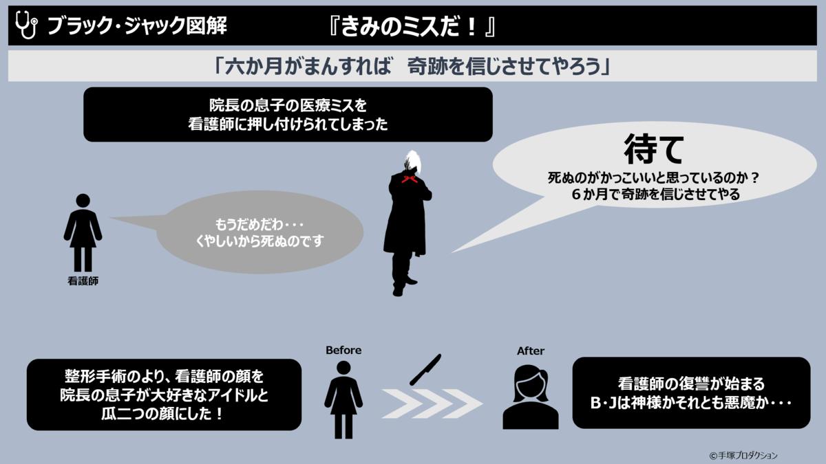 f:id:takanoyuichi:20190616231429p:plain