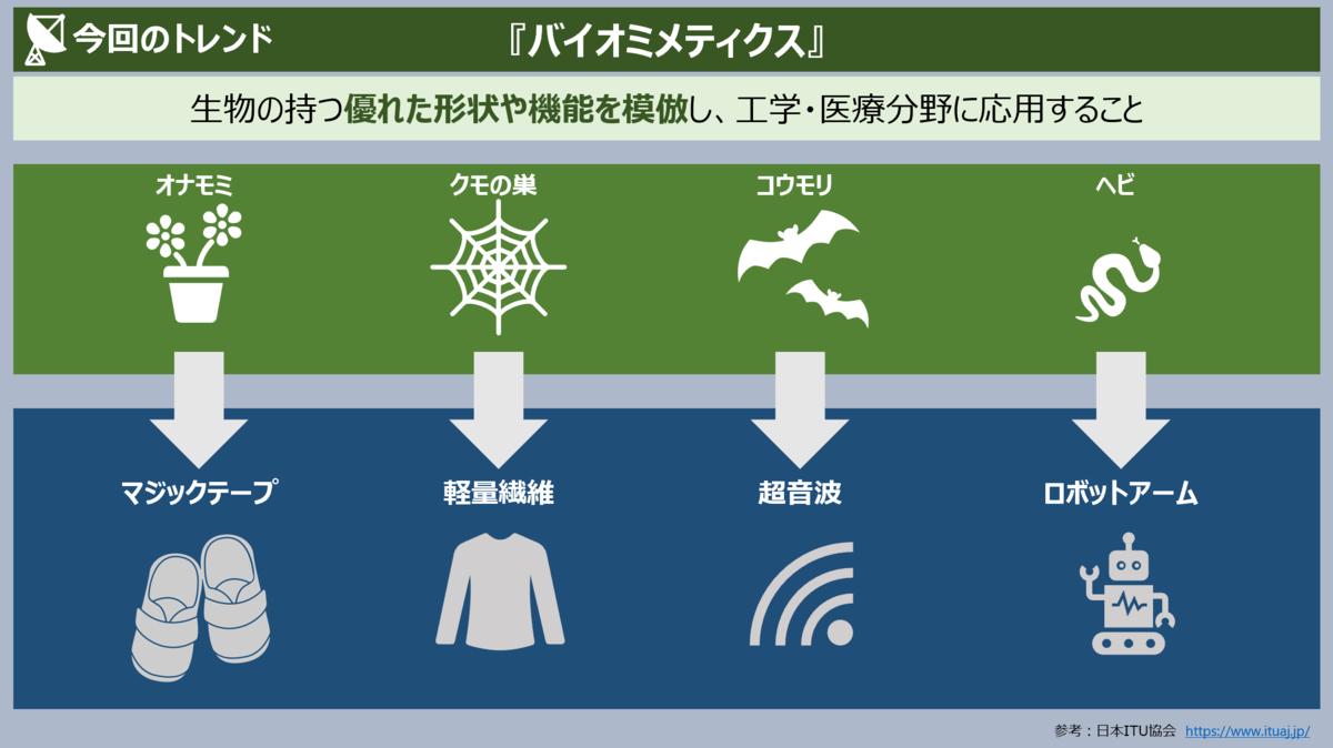 f:id:takanoyuichi:20190622184331p:plain