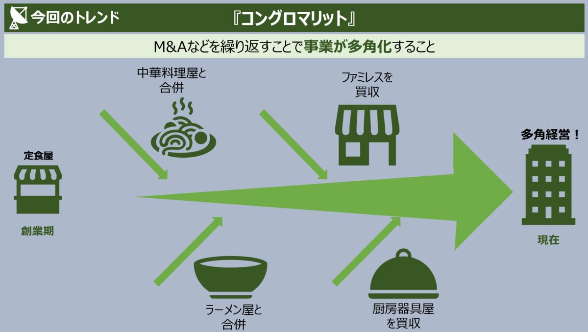 f:id:takanoyuichi:20190627201138p:plain