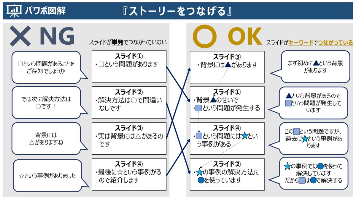 f:id:takanoyuichi:20190704001525p:plain