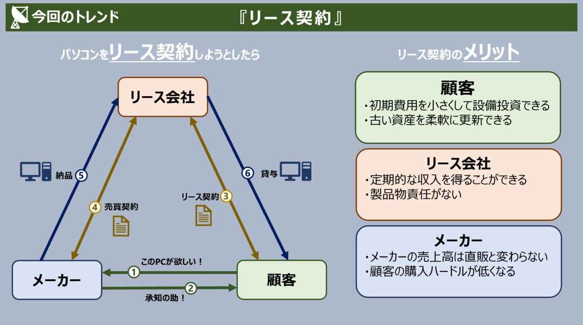 f:id:takanoyuichi:20190712155326p:plain