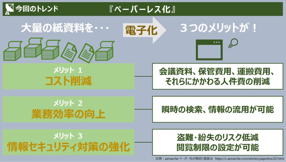 f:id:takanoyuichi:20190713194520p:plain