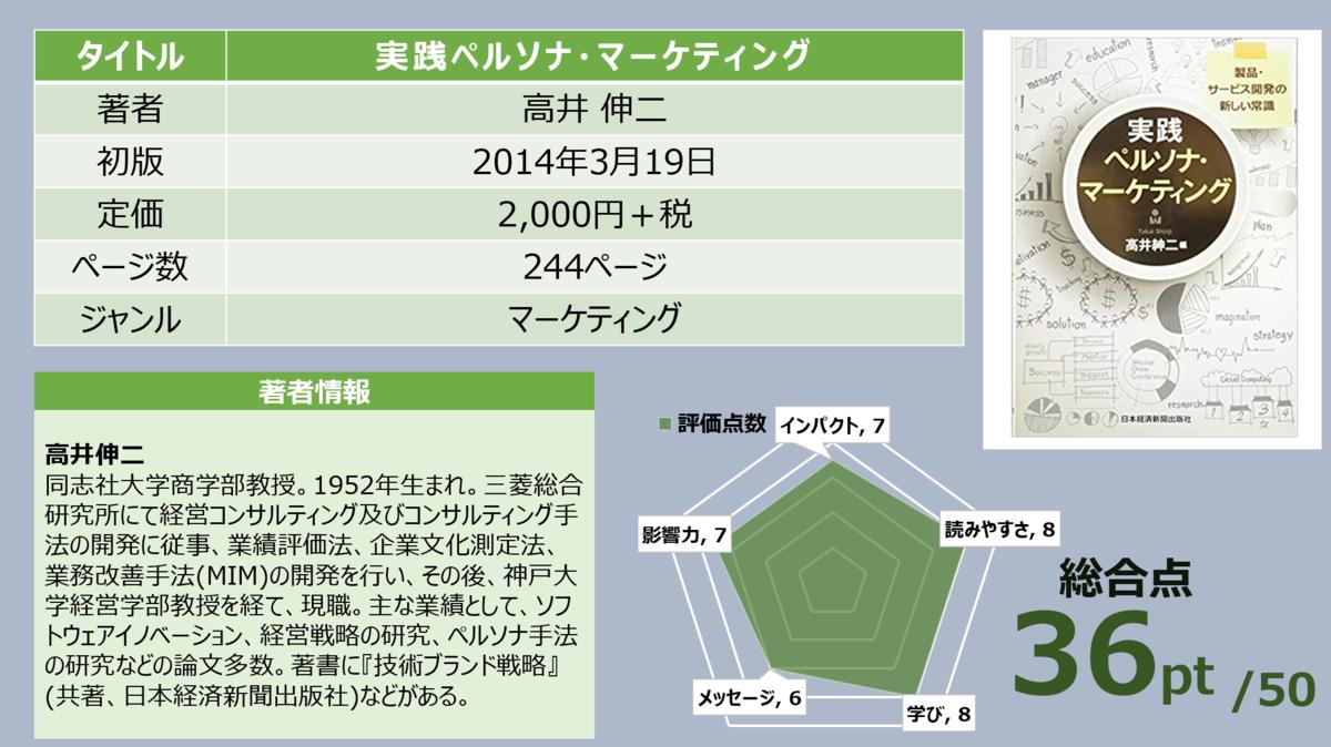f:id:takanoyuichi:20190721180426p:plain
