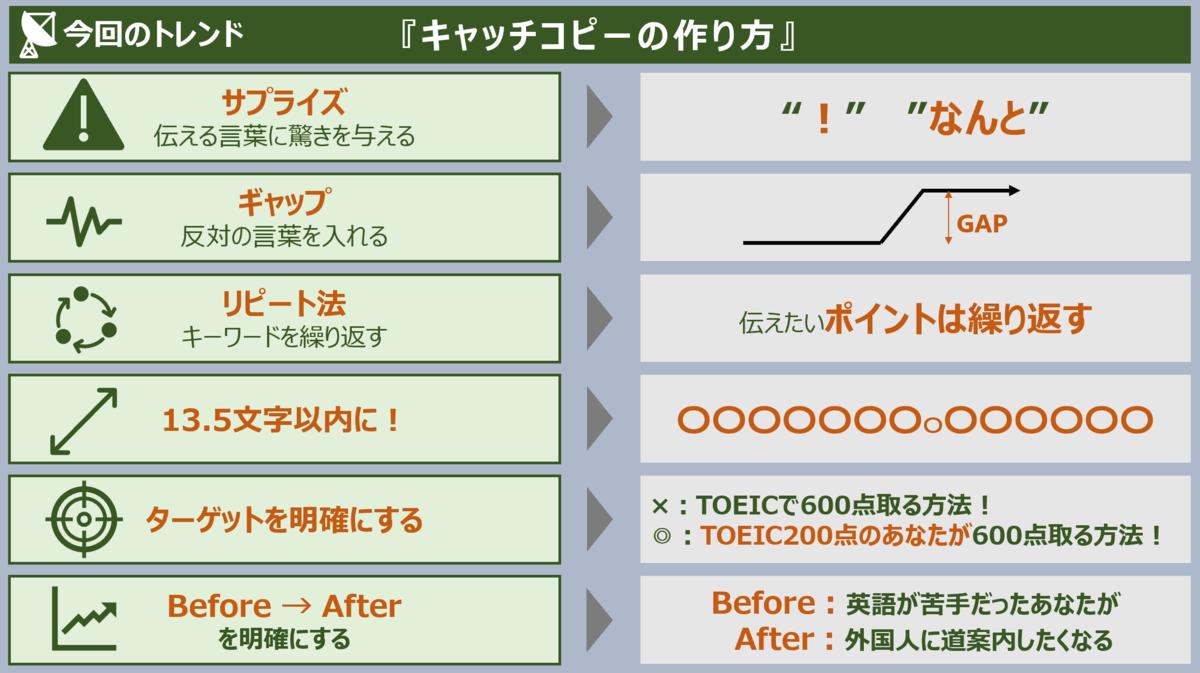 f:id:takanoyuichi:20190723191300p:plain