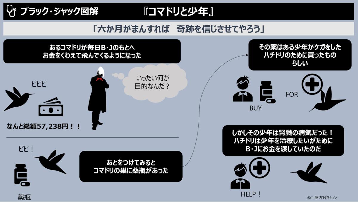 f:id:takanoyuichi:20190727115058p:plain
