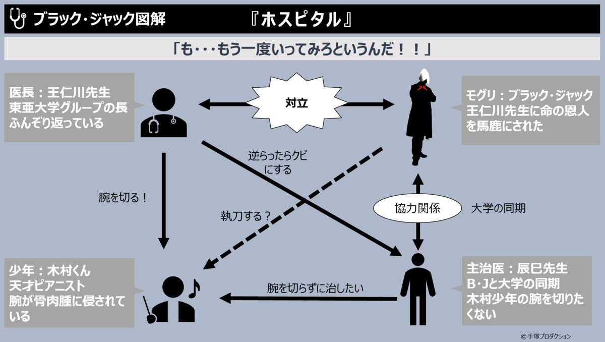f:id:takanoyuichi:20190923161106p:plain