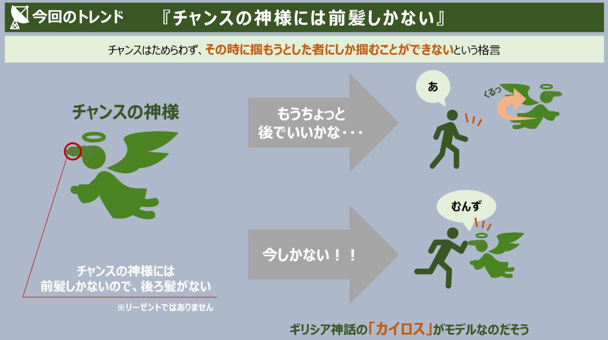 f:id:takanoyuichi:20191001172317p:plain