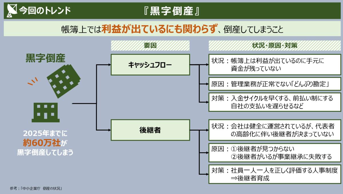 f:id:takanoyuichi:20191002194606p:plain