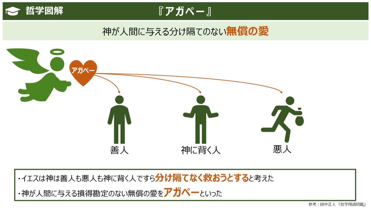 f:id:takanoyuichi:20191014163010p:plain