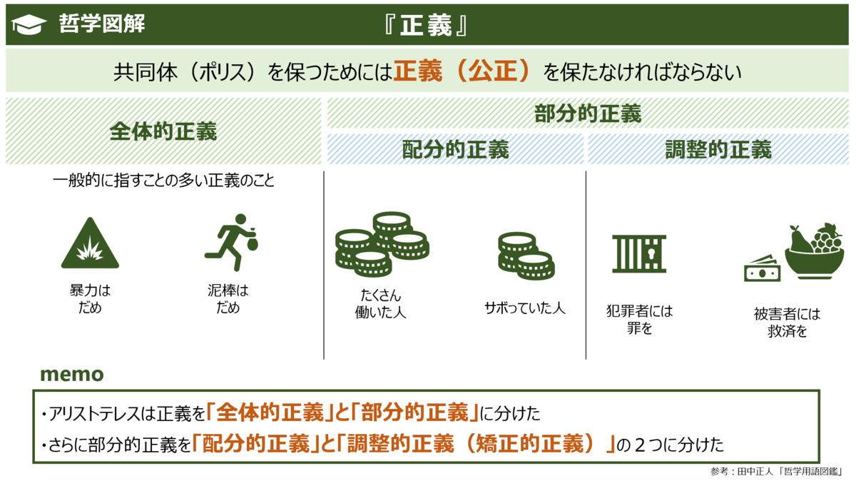 f:id:takanoyuichi:20191023152335p:plain