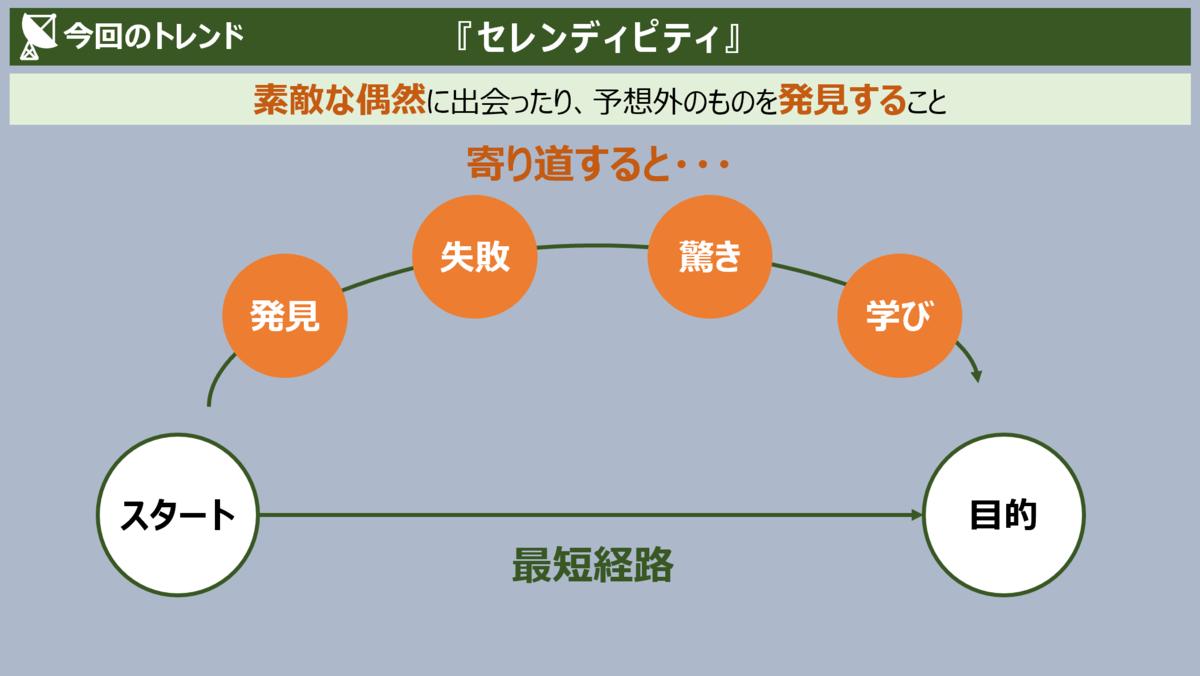 f:id:takanoyuichi:20191103101719p:plain
