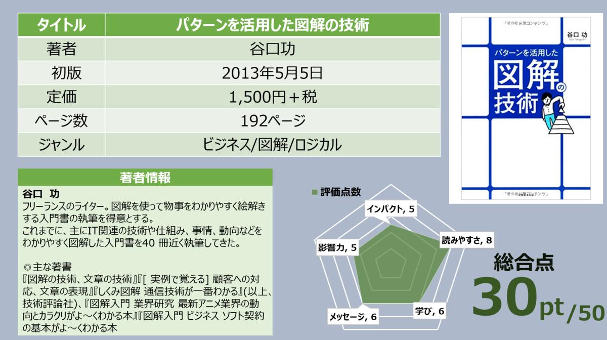 f:id:takanoyuichi:20191129162527p:plain